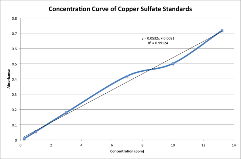 File:Concentration Curve of CuSO4 Standards (AA).png