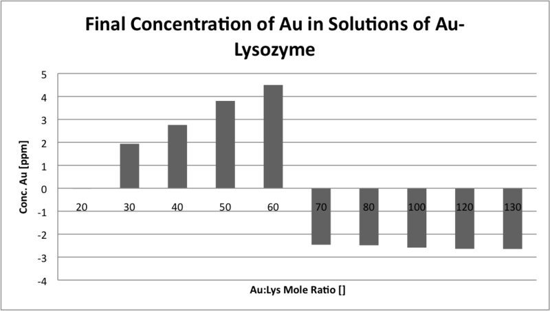 Image:Final concentration of Au in AuLys sol.png