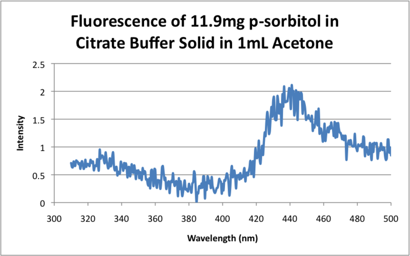 File:Fluorescence of 11.9mg p-sorbitol in Citrate Buffer Solid in 1mL Acetone.png