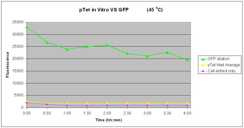 File:IC2007 Experimental Design PTet vitro 45degrees-4hours.PNG