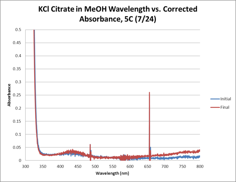 Image:KCl Citrate OPD H2O2 MeOH 5C WORKUP GRAPH.png