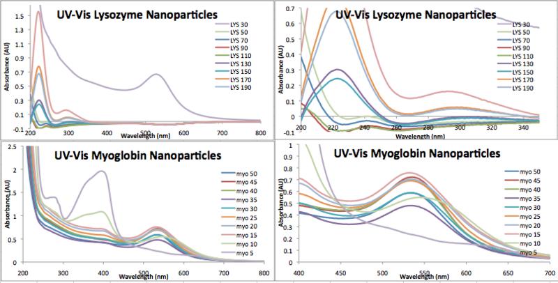 File:Nov 5 UV-Vis.png