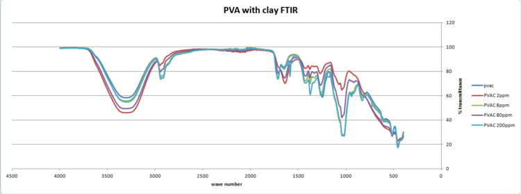 PVAC film FTIR graphs.PNG