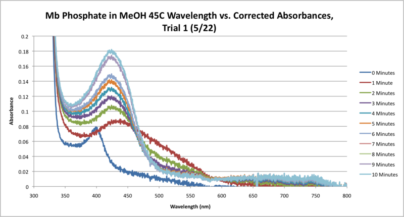 File:45C Mb Phosphate OPD H2O2 MeOH SEQUENTIAL WORKUP GRAPH CORRECTED.png