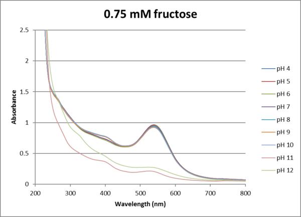Absorbance v wavelength AuNP 0.75mM.png