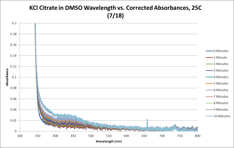 Image:KCl Citrate OPD H2O2 DMSO 25C SEQUENTIAL WORKUP.png