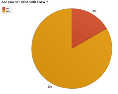 OWW Survey Results 4 3.png