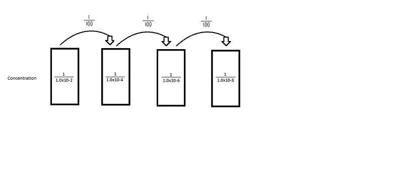 File:Serialdilution1.jpg