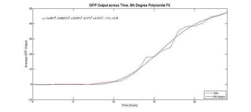 6th degree polynomial fit to the raw GFP output data.