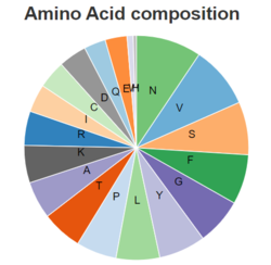 6M17 Yan et al Amino Acid Composition.PNG
