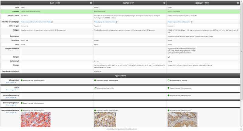 File:Compare selected HER2 antibodies on Antibodypedia.PNG