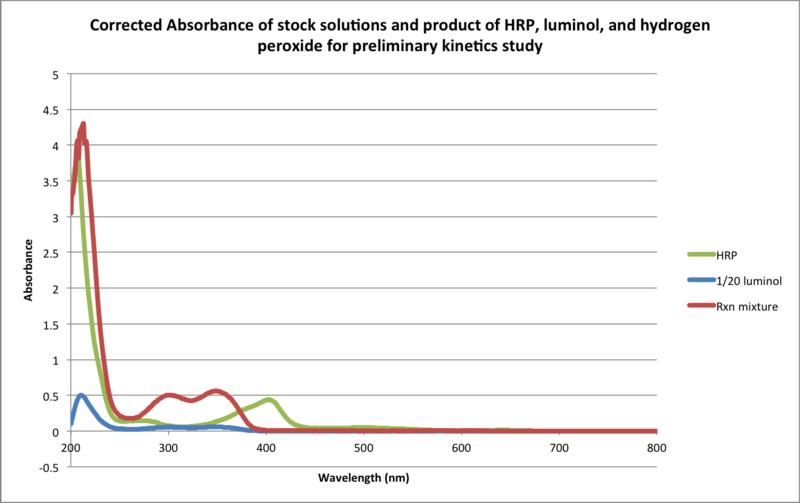 File:HRP diluteluminol h2o2 zem.png