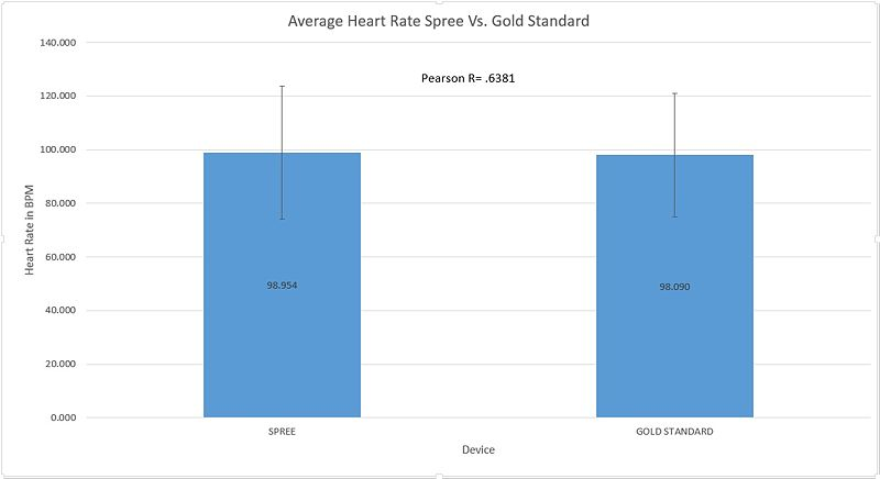 File:Heartratevsgoldstandardgraph.jpg