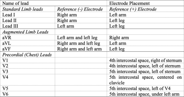 Placement of leads table [20]