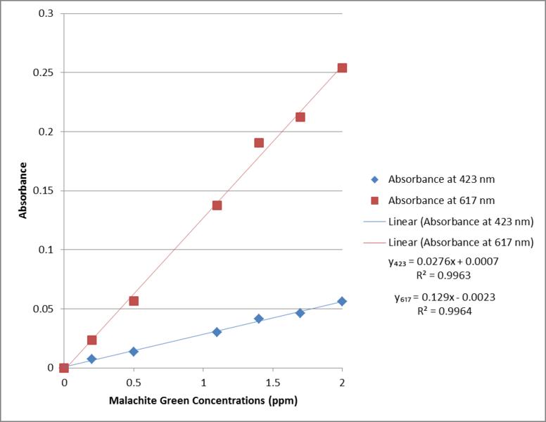 File:MG calibration curve MJJ.png