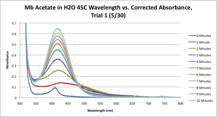 Mb Acetate H2O 45C SEQUENTIAL WORKUP GRAPH.png