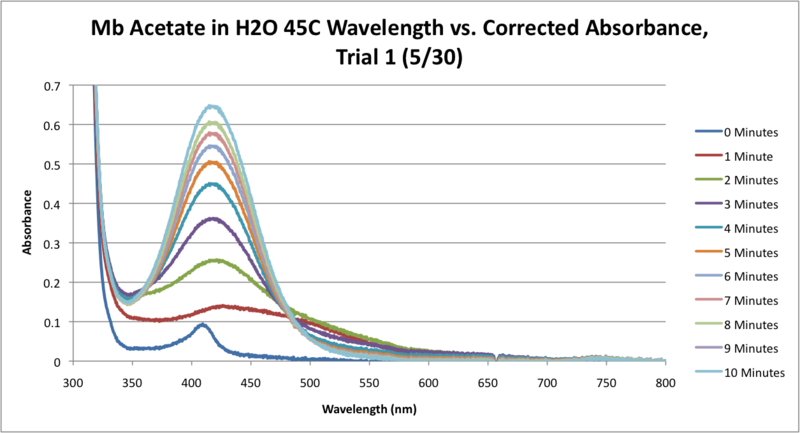 File:Mb Acetate H2O 45C SEQUENTIAL WORKUP GRAPH.png