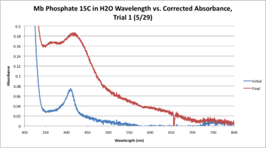 Mb Phosphate H2O 15C WORKUP GRAPH.png