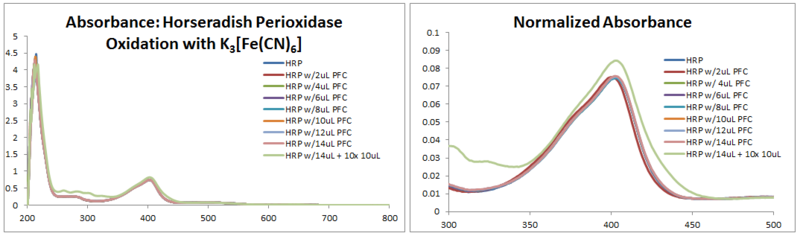 File:2013 0917 HRP oxidation spectra.PNG