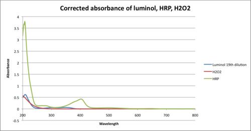 Corrected absorbance of luminol, HRP, H2O2 Javier Vinals.png