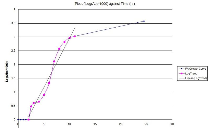 File:Growth curve of PA01.jpg