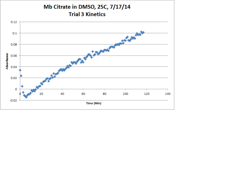 File:Mb Citrate OPD H2O2 DMSO 25C Trial3 Kinetics Chart.png