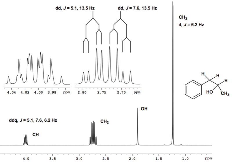 Scheme 24: Sample NMR Spectrum Showing Inequivalence of Diastereotopic H's