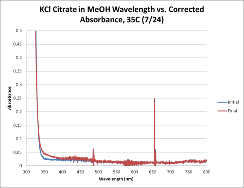 Image:KCl Citrate OPD H2O2 MeOH 35C WORKUP GRAPH.png
