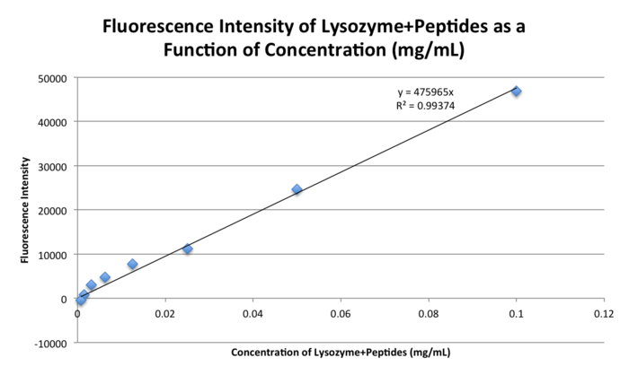 20151101 04 bonan fluorescence intensity calib.png