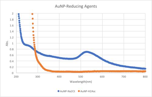 AuNPReduce.png