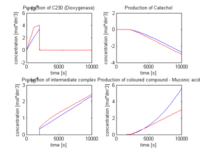 Graphs representing conctrations of catechol, dioxygenase, catechol-dioxygenase complex and colur compound when adding catechol at t=2000s. Note the negative values that concentration of catechol hits.