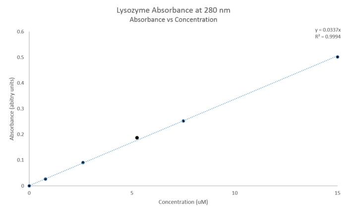 Lysozyme Molar Absorbtivity Graph.RAM.png