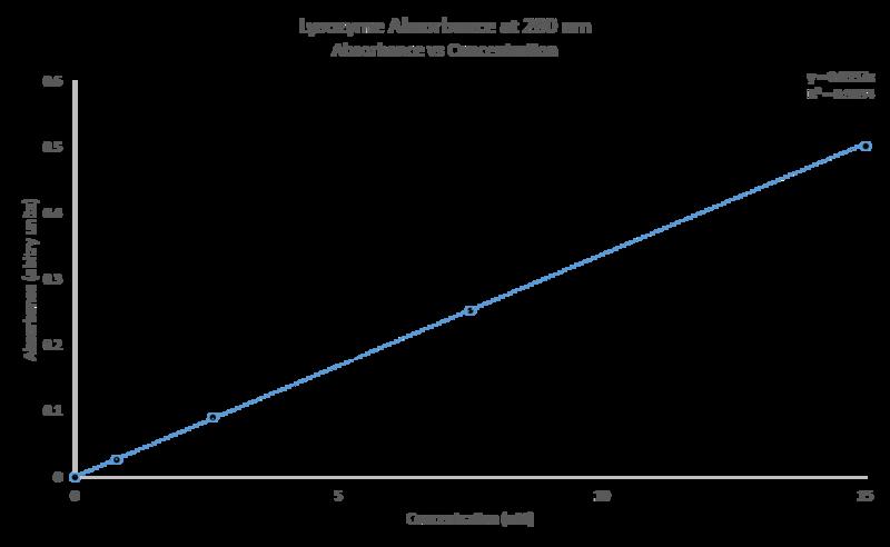 File:Lysozyme Molar Absorbtivity Graph.RAM.png