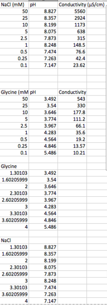 File:NaCl Glycine Tables 17 Sept.png