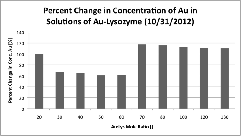 Image:Percent change in concentration of au in aulys soln.png