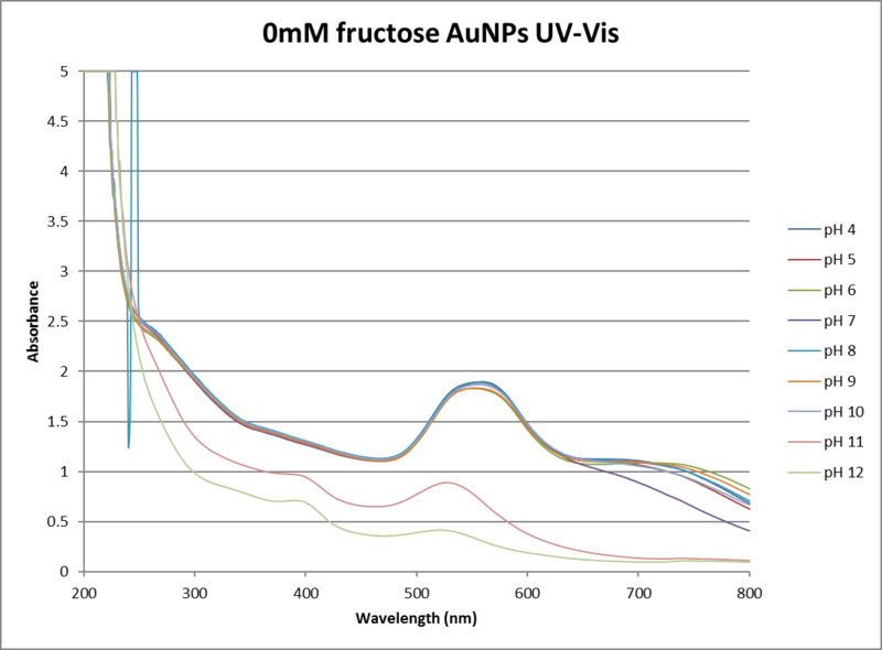 File:0mM fructose uv vis ph 4-12.png