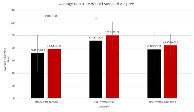 File:Average Heartcare of gld Standered Vs spree.jpg