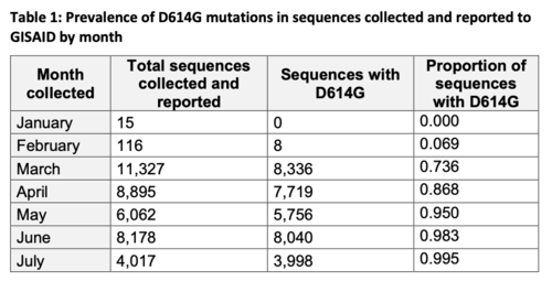 TABLE OF D614G PREVALENCE.png