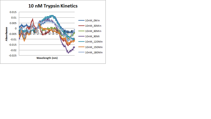 Image:10nM Trypsin kinetics.png