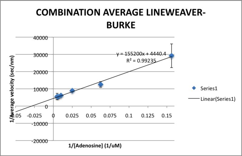 File:COMBINATION AVERAGE LINEWEAKVER-BURKEPLOT.png