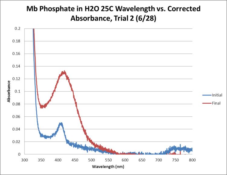 Mb Phosphate OPD H2O 25C Trial2 GRAPH.png