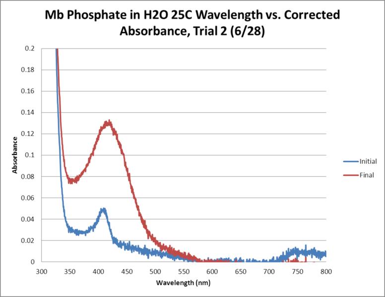 File:Mb Phosphate OPD H2O 25C Trial2 GRAPH.png