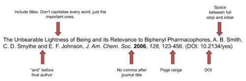 How to Write a Reference to a Paper