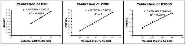calibration curves for P20, P200, P1000