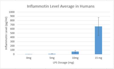 human inflammotin graph