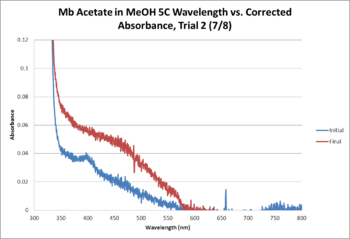 Mb Acetate OPD MeOH 5C WORKUP GRAPH Trial2.png