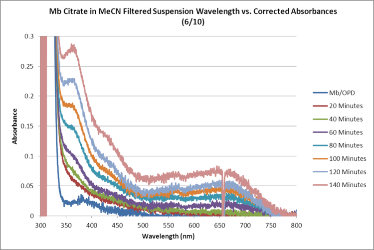 Mb Citrate OPD H2O2 MeCN FILTERED WORKUP GRAPH.png