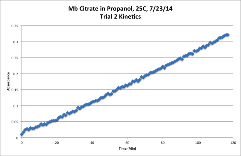 File:Mb Citrate OPD H2O2 Propanol 25C Trial2 Kinetics Chart.png