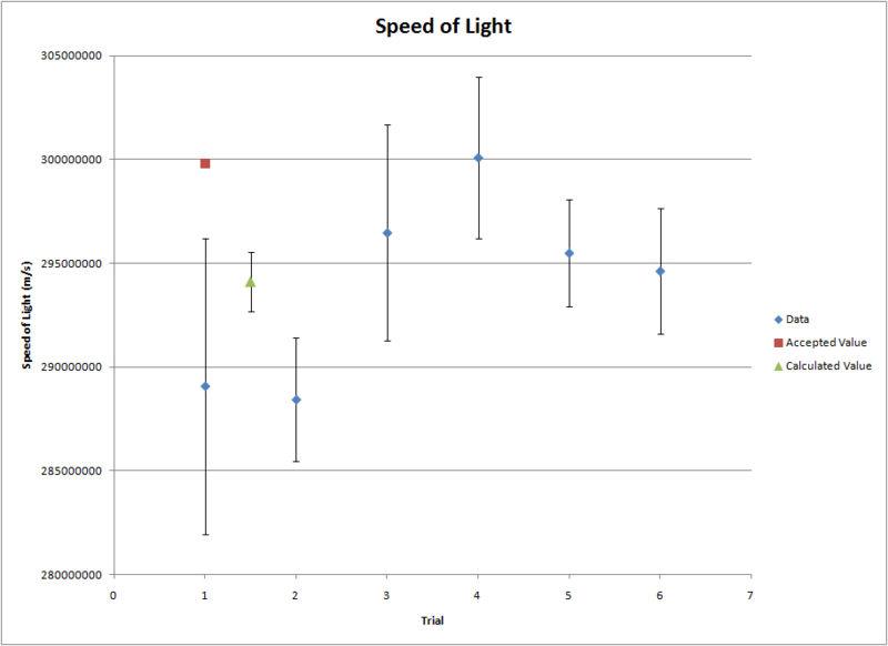 File:Speed of Light.jpg