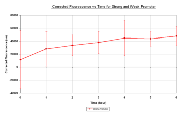 Fig.1.2:Corrected fluorescence vs time for E.coli containing I20259, see below for explanation of corrected fluorescence